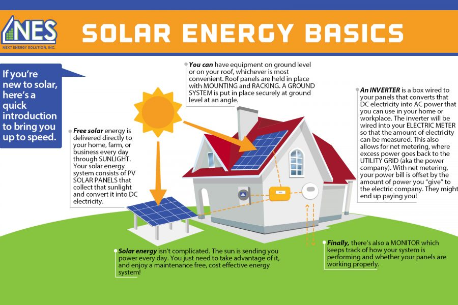 https://nextenergysolution.com/wp-content/uploads/2019/05/Solar-Energy-Basics2-900x600.jpg